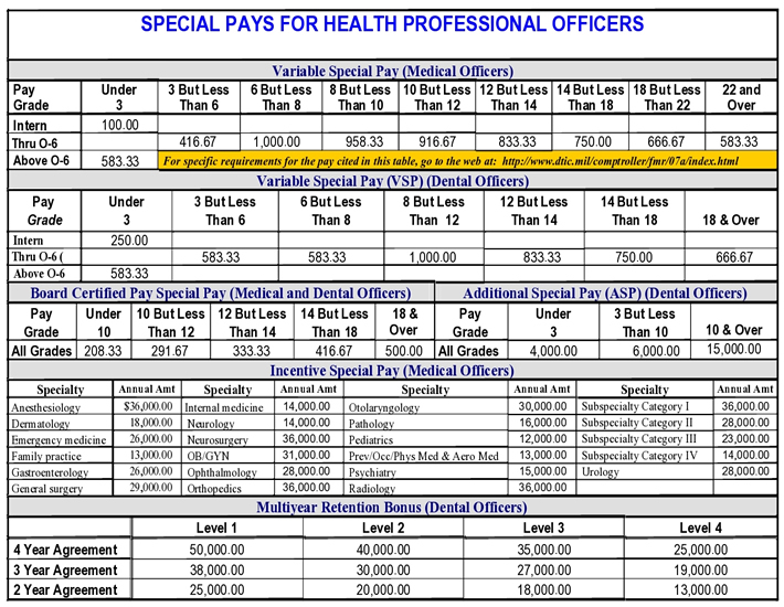 Air force special ops salary model aviation