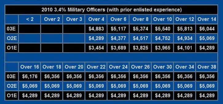 2010 US Military Officer Prior Enlisted Service Pay Chart