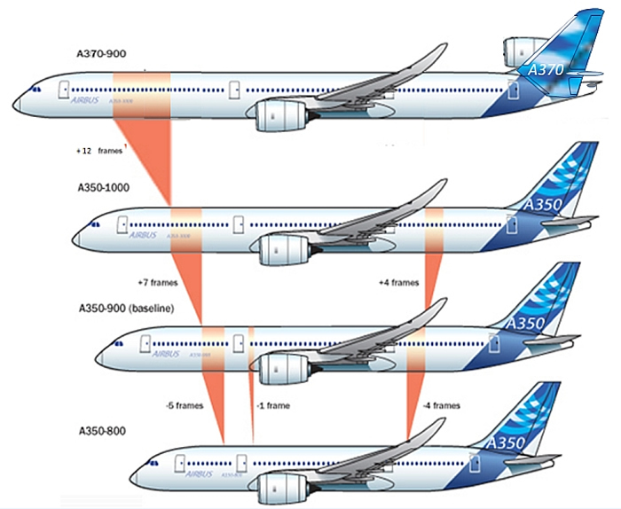 airbus a370 and Airbus A350 airliner comparison chart