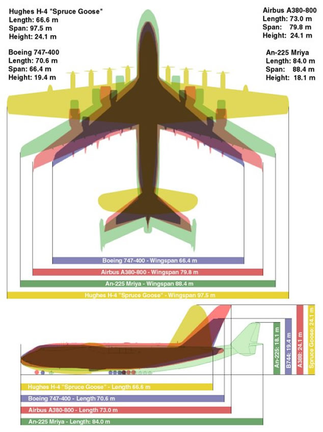 747, A380, An-225, and Spruce Goose Size Comparison Chart