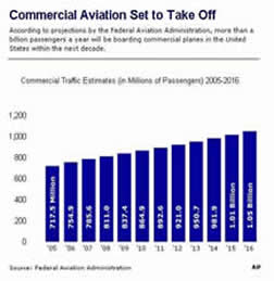 commercial aviation future growth chart