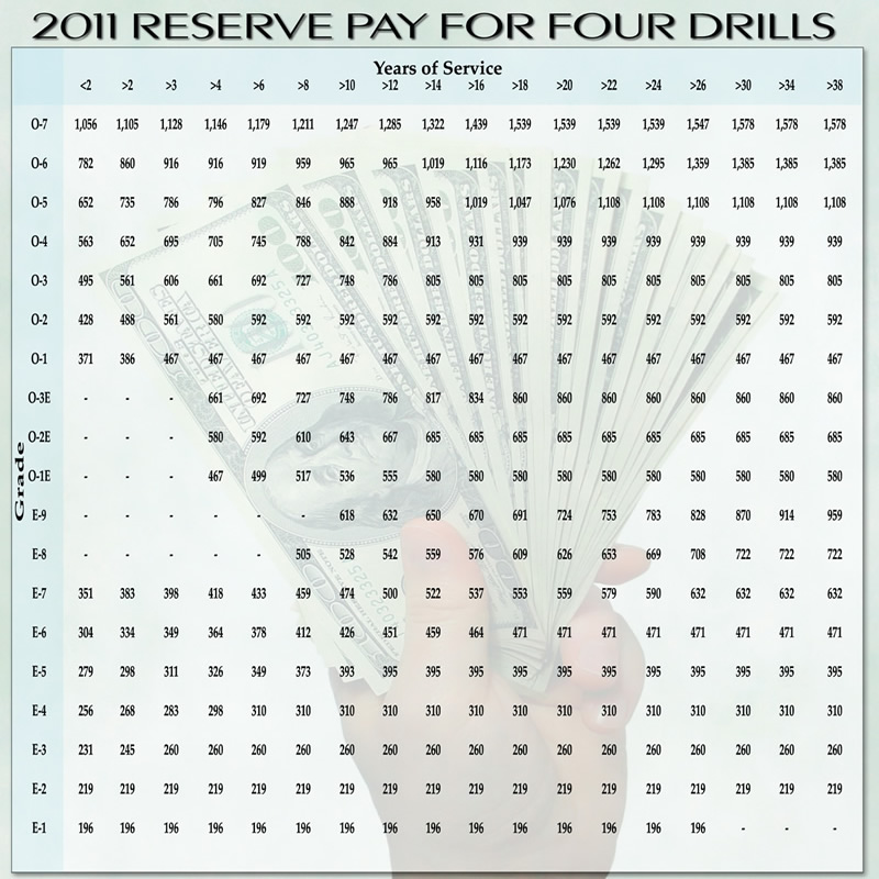 air force drill pay chart