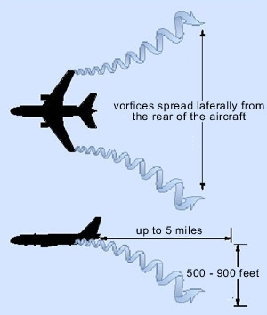 Aircraft Wake Turbulence And Vortex Effects Information Safety - Us aviation turbulence map