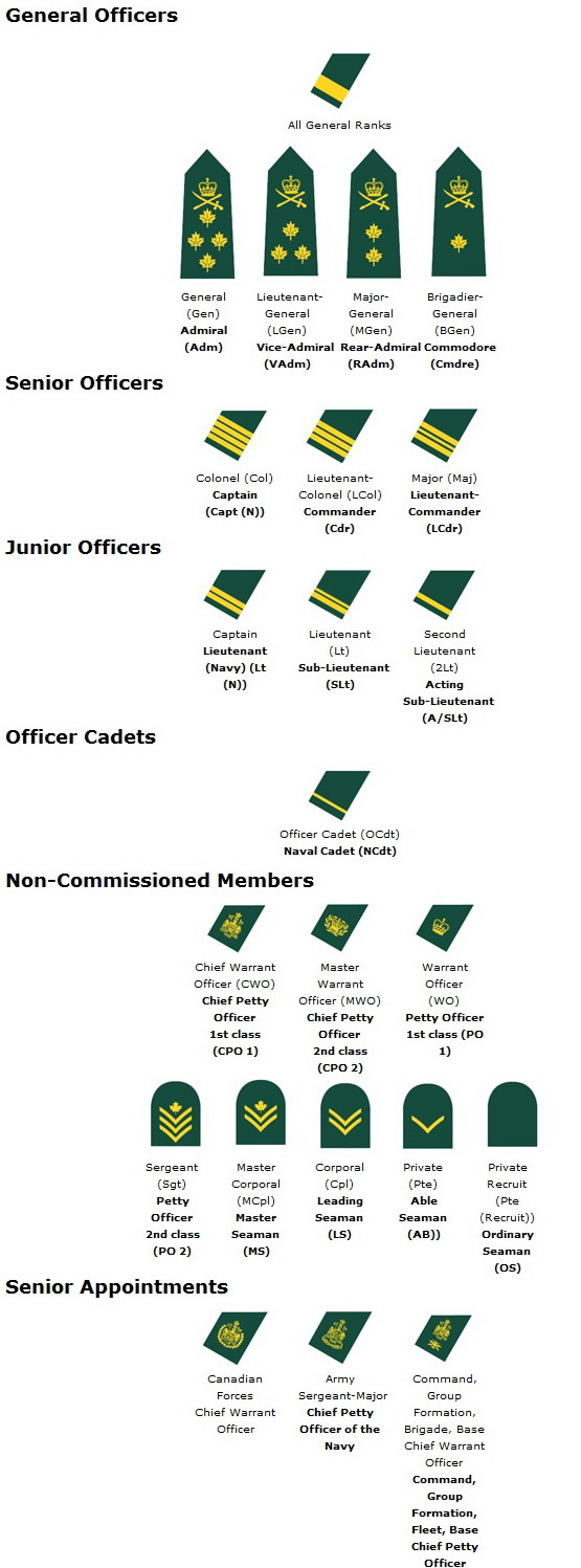 ARMY RANK STRUCTURE AND INSIGNIA OF CANADIAN MILITARY PERSONNEL