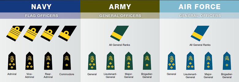 Canadian Military Rank Structure For The Air Force Navy And Army