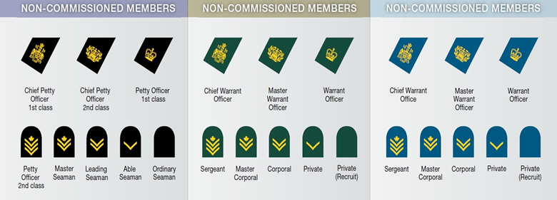 Canadian Military Rank Structure for the Air Force, Navy and