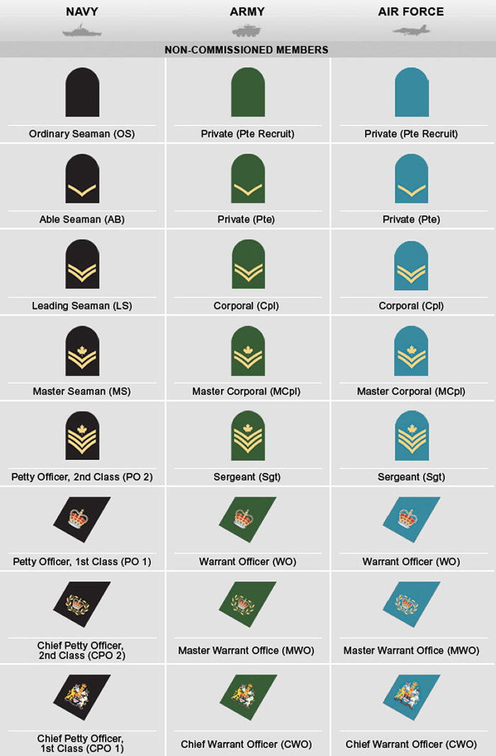 Canadian Military Rank Structure for the Air Force, Navy and Army ...